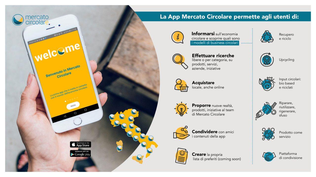 app. mercato circolare